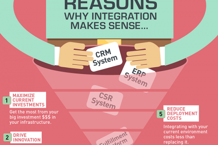 Recurring Revenue Management: 7 Reasons Why Integration Makes Sense... Infographic