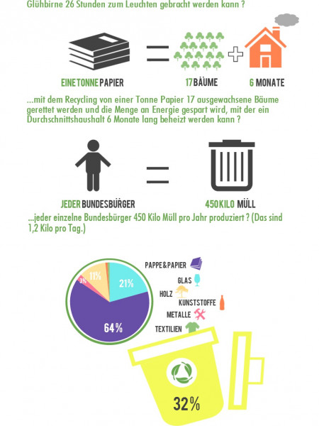 Recycling - Fakten in Zahlen Infographic