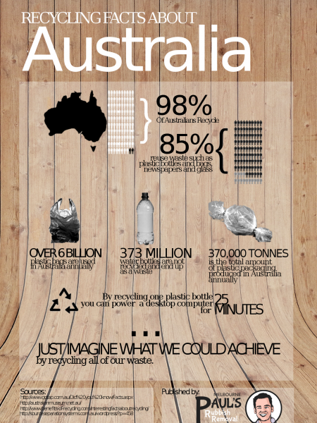 Recycling Facts About Australia Infographic