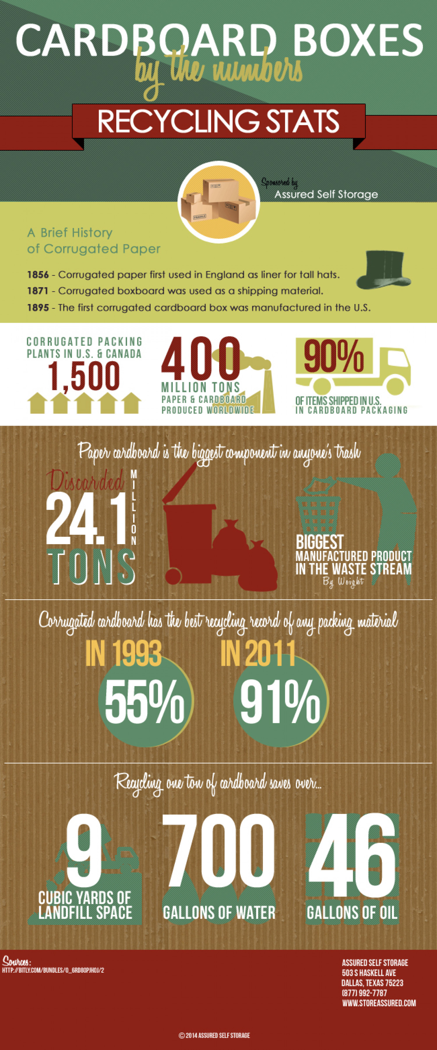Cardboard Boxes by the Numbers Infographic
