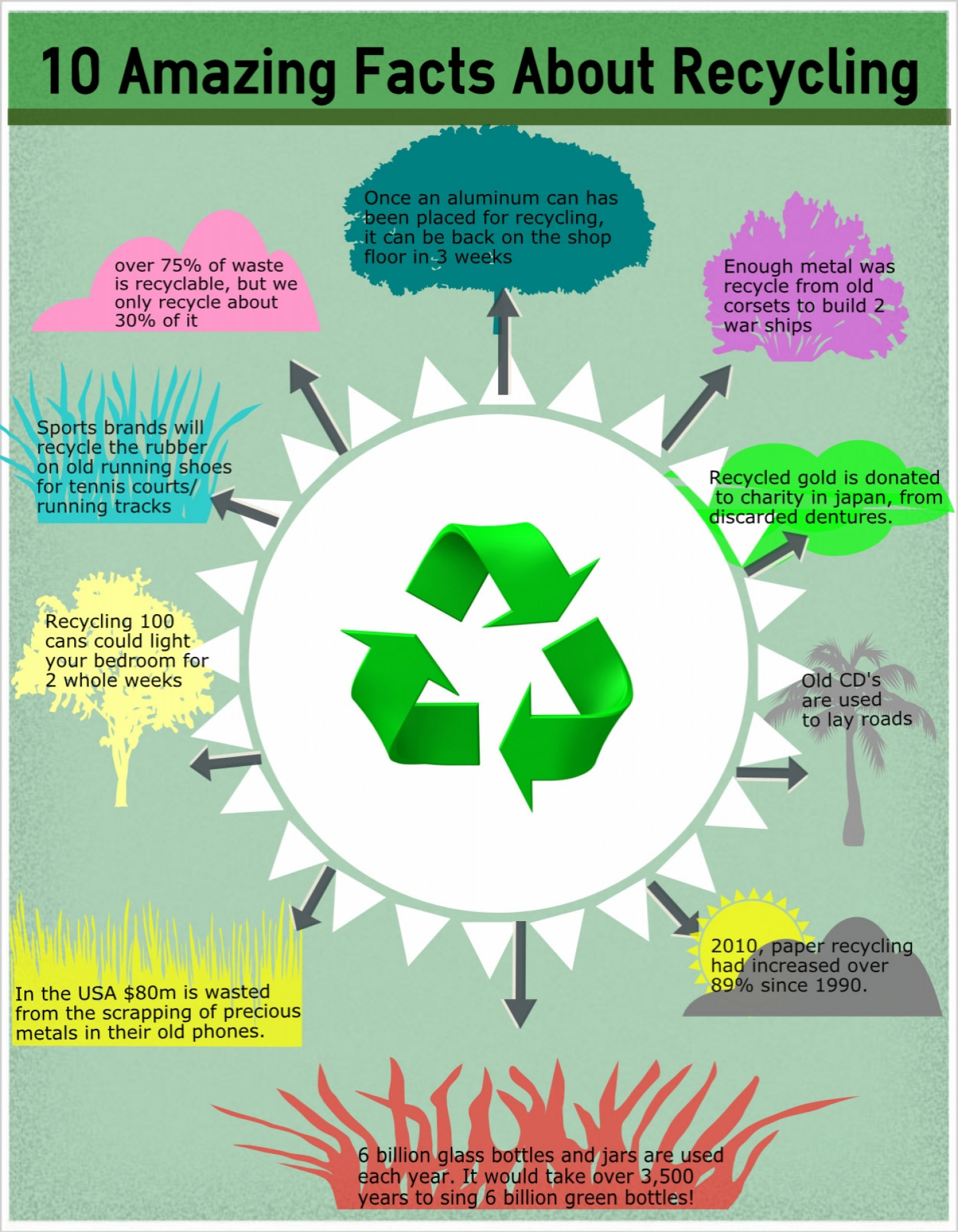 Recycling facts Infographic