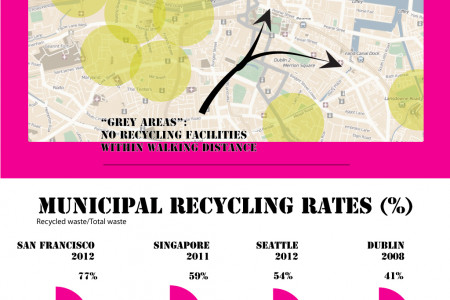 Recycling in Dublin Infographic