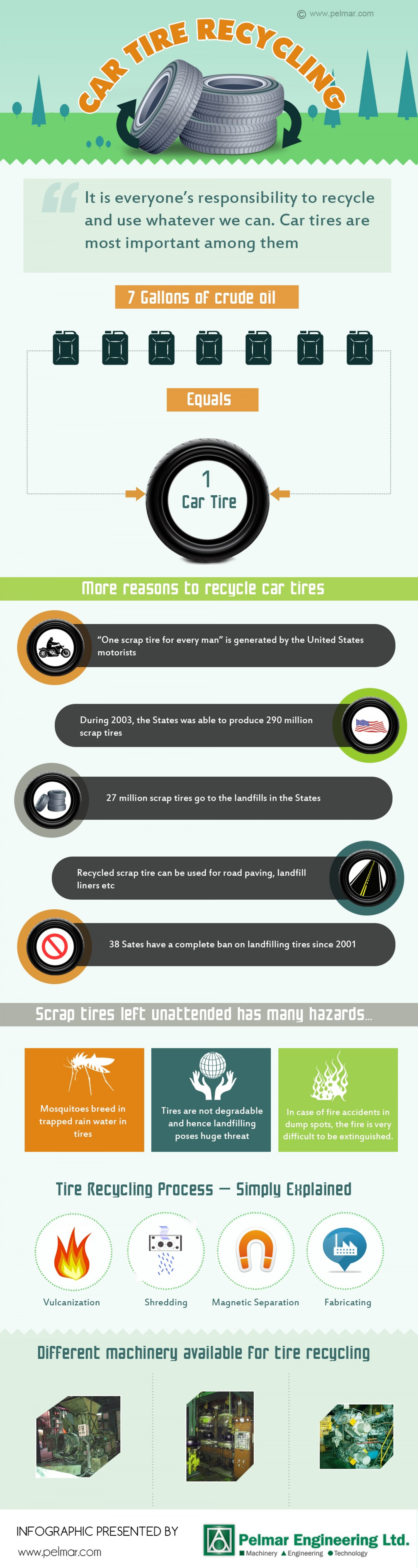 Recycling Machinery - All about car tire recycling Infographic