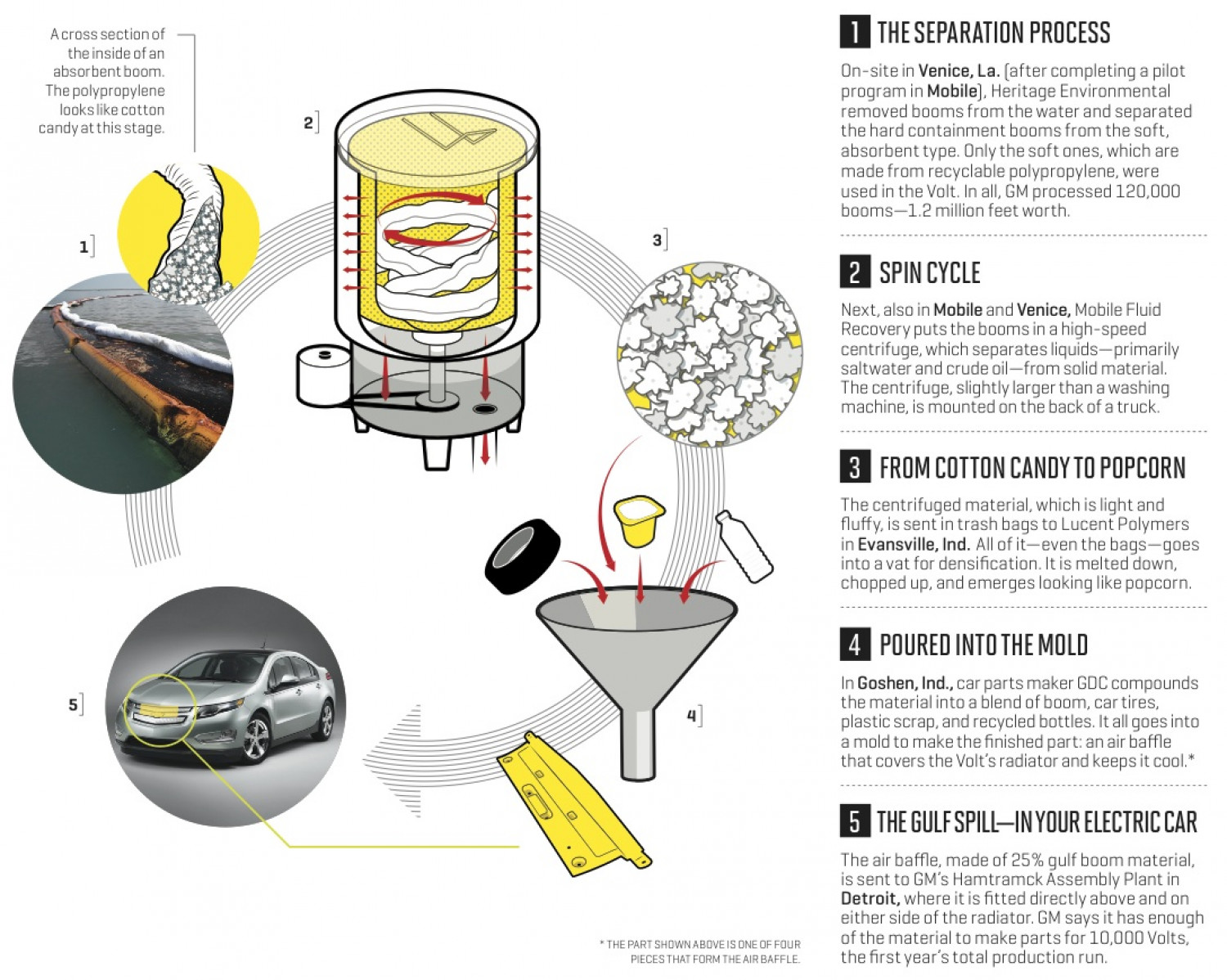 Recycling process of used oil booms Infographic