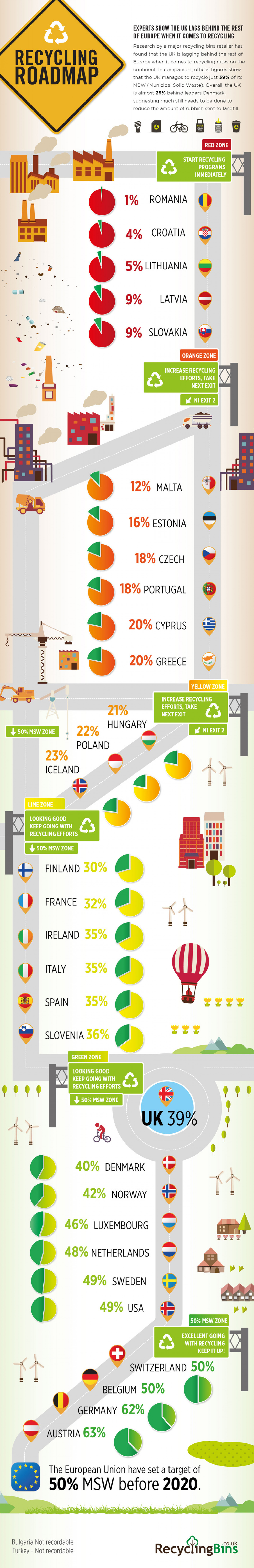 Recycling Roadmap Infographic
