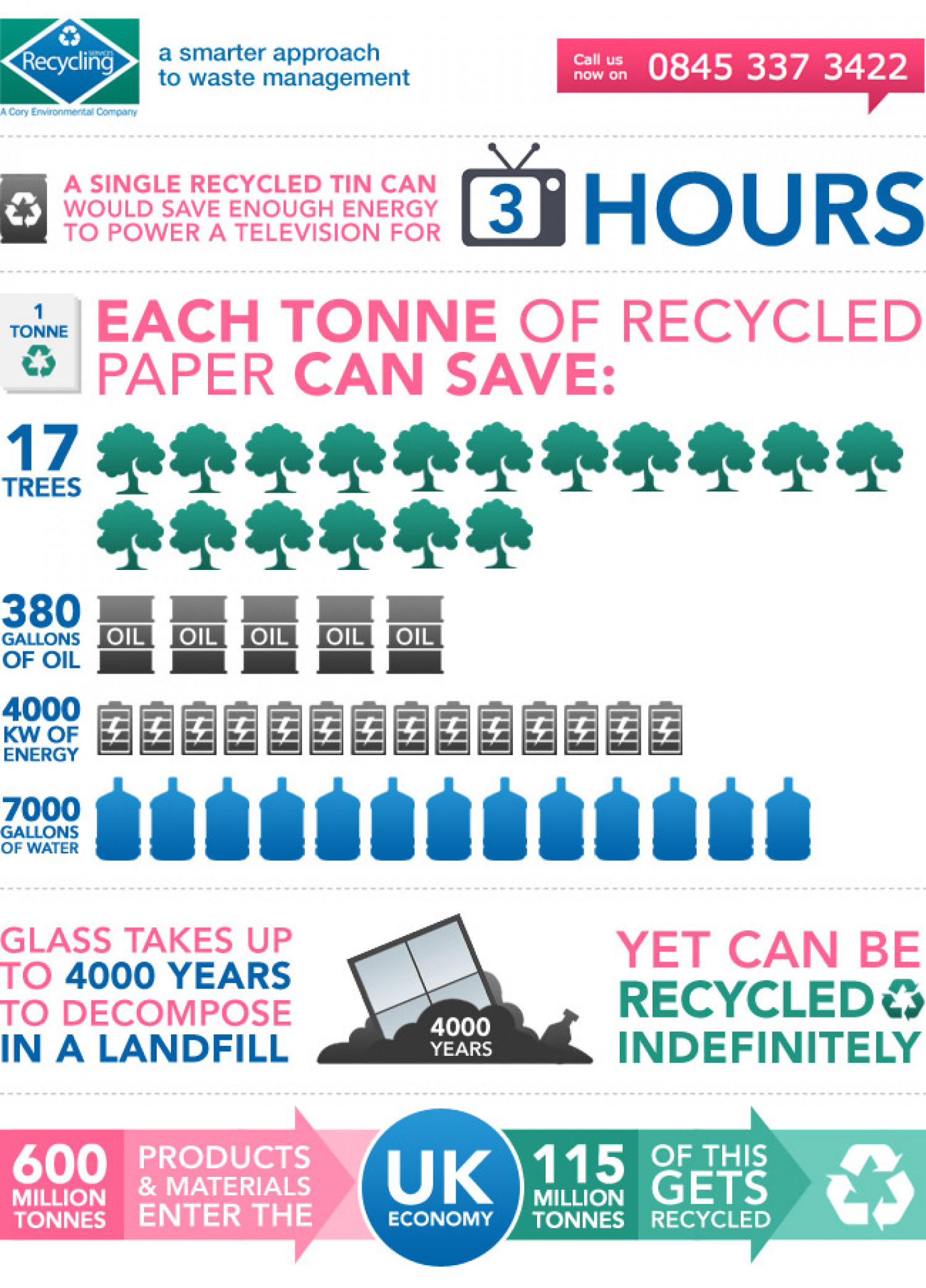 A Smarter Approach to Waste Management Infographic