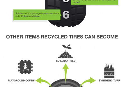 Recycling Used Tires!  Infographic