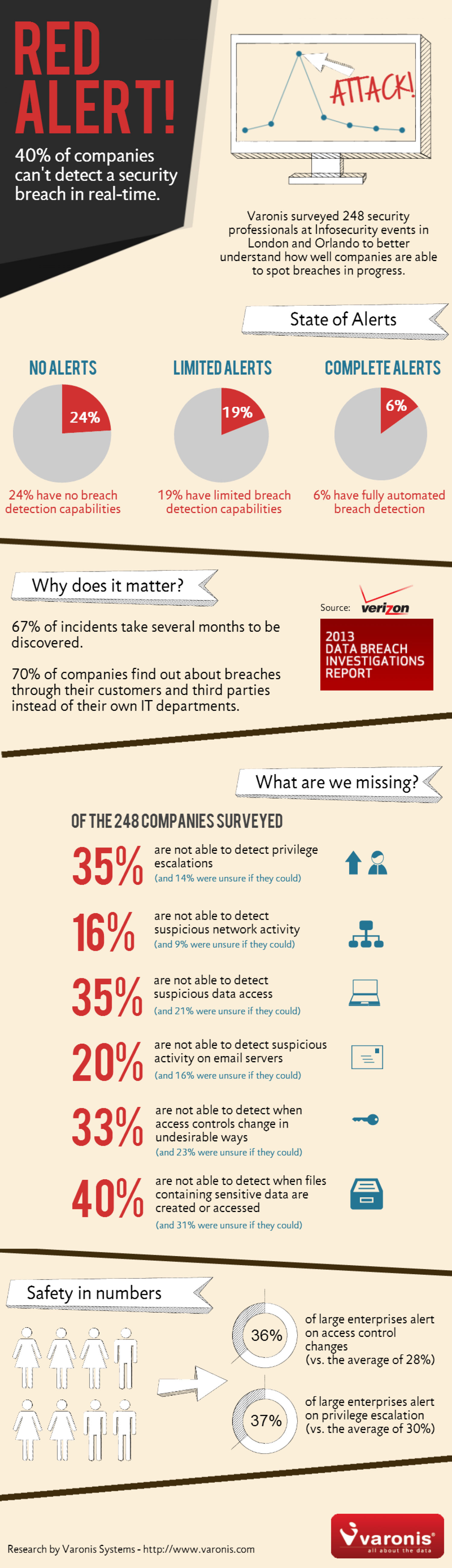 Red Alert - A Data Breach Report Infographic