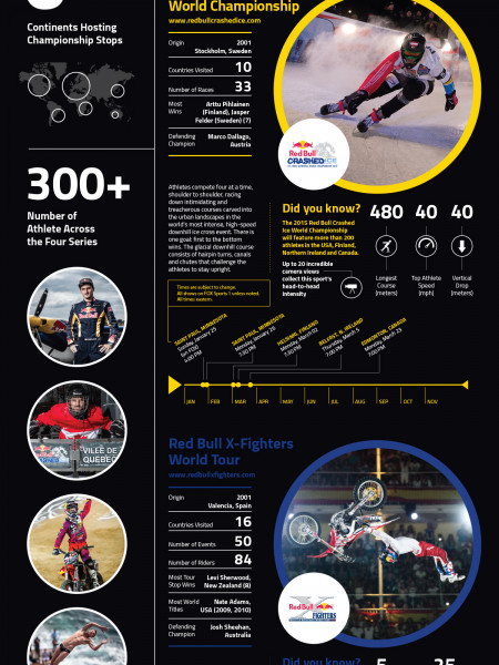 Red Bull: Four Original Sports. Four Global Champions Infographic