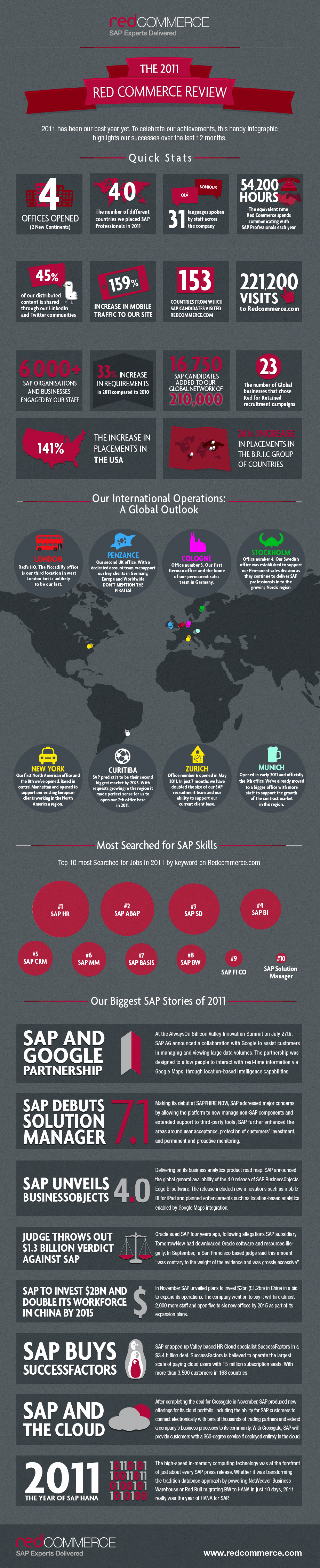 Red Commerce SAP Recruitment 2011 Infographic