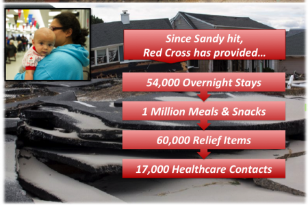 Red Cross Sandy Update Nov. 5, 2012 Infographic
