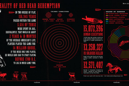Red Dead Redemption: Impressive stats for first two weeks of play Infographic