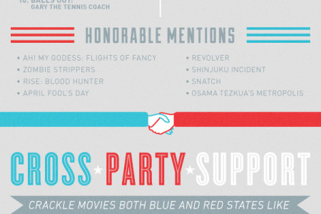 Red States vs. Blue States: What's America Watching? Infographic