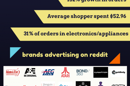 reddit: a platform that drives sales Infographic