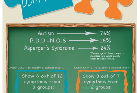 Redefining Autism: DSM-5 Changes Infographic