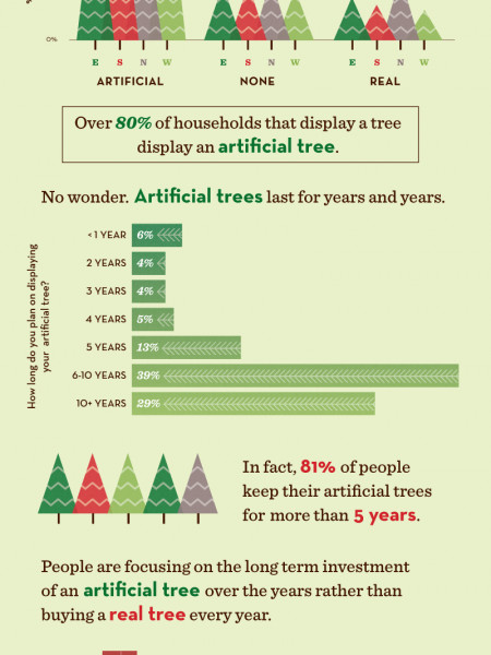 Redefining Christmas Traditions With Artificial Christmas Trees Infographic