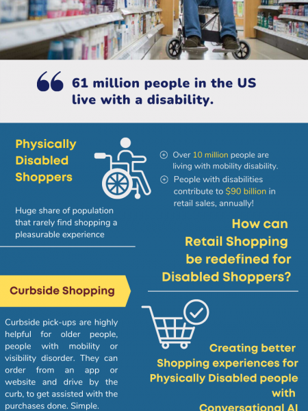 Redefining retails shopping for physically disabled peoples with conversational AI Infographic