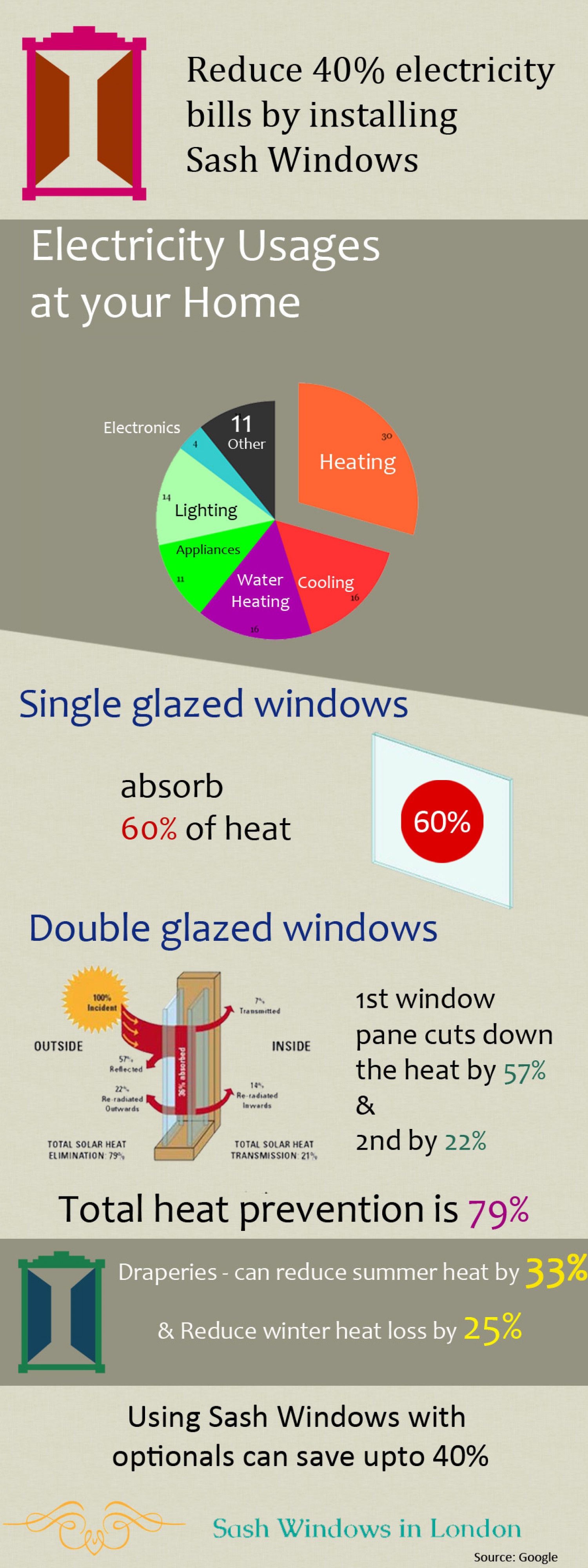 Reduce 40% electricity bills by installing Sash Windows Infographic
