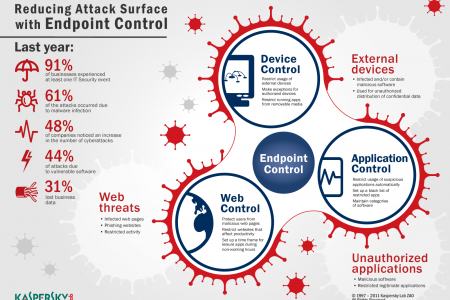 Reducing Attack Surface Control with Endpoint Control Infographic