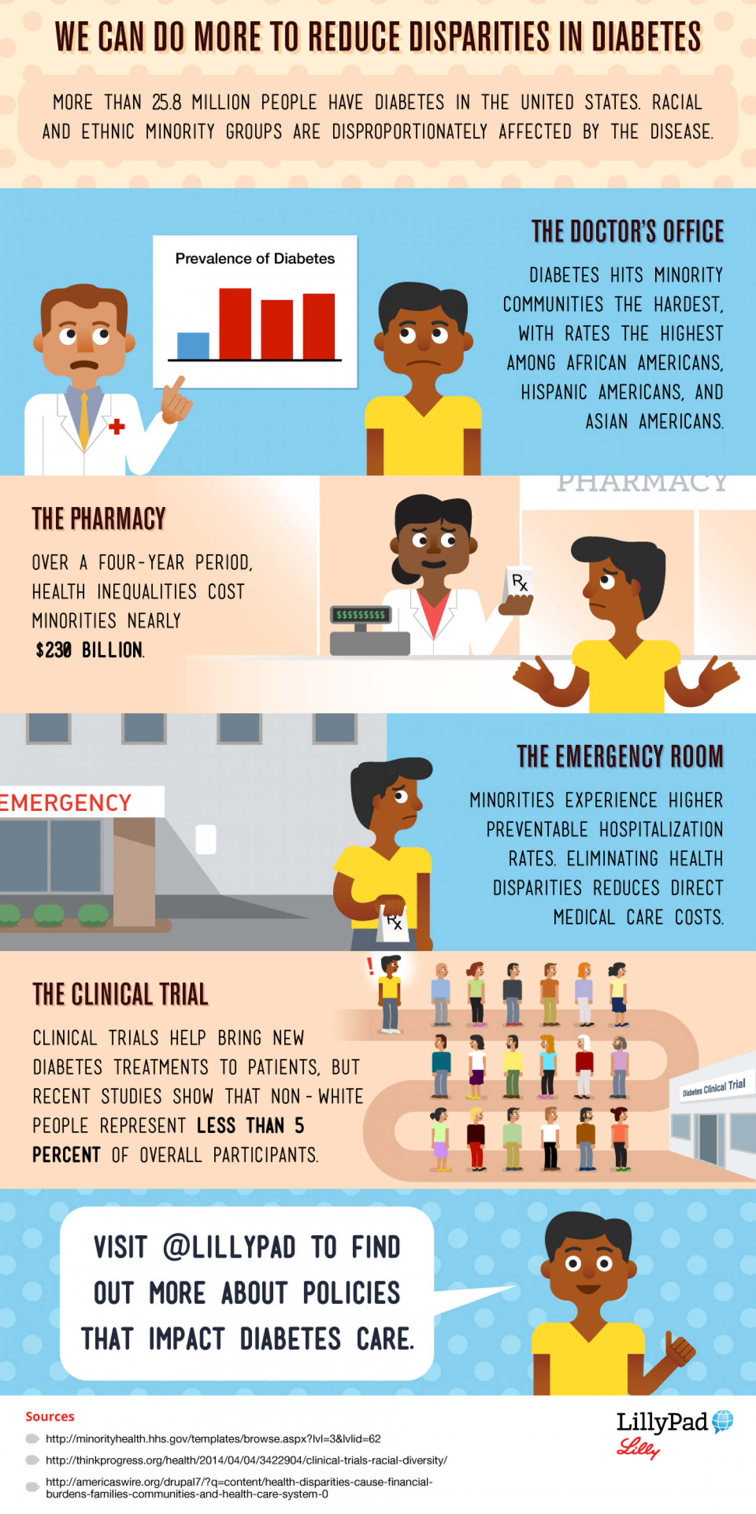 Reducing Disparities in Diabetes Infographic