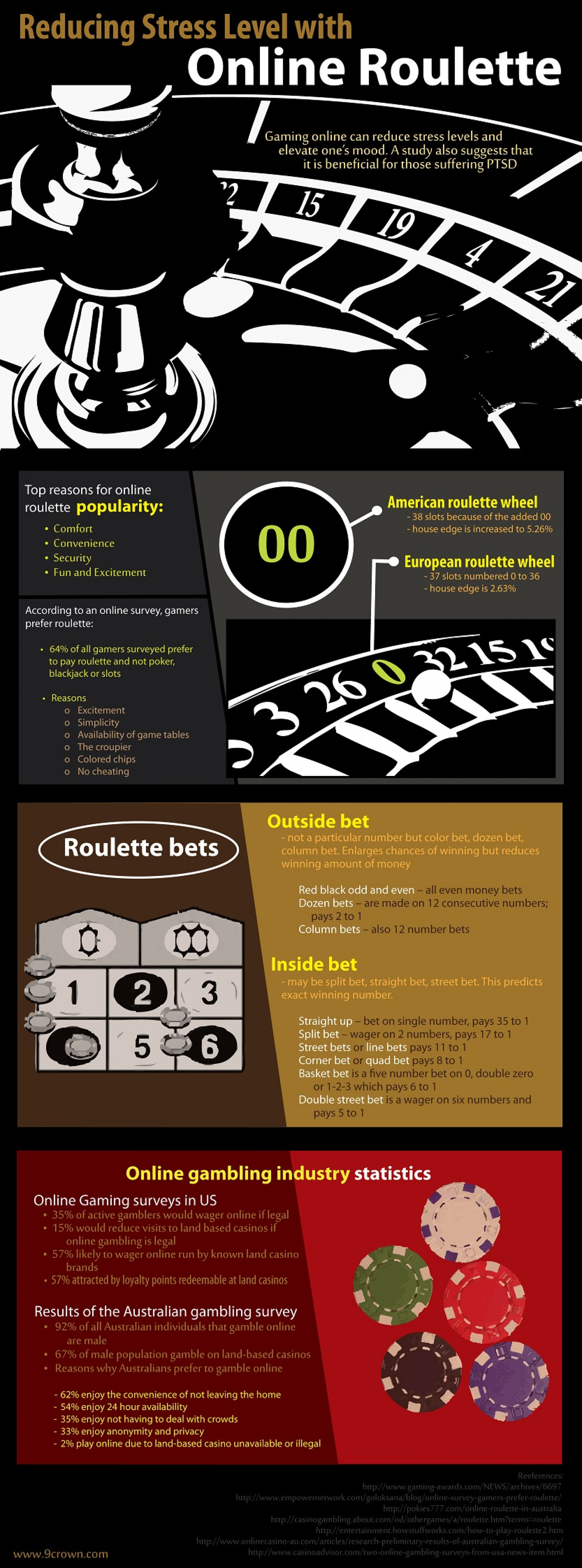 Reducing Stress Level with Online Roulette Infographic