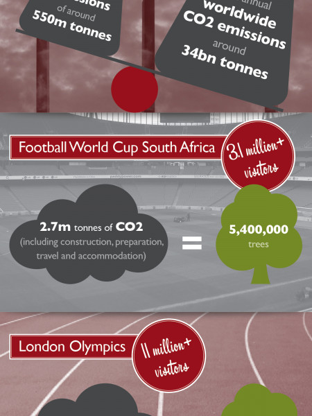 Reducing The Carbon Footprint Of Your Event Infographic