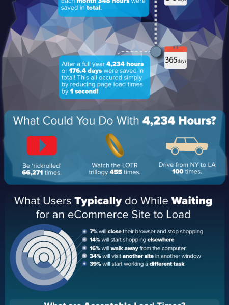 Reducing Your Website Load Time by 1 Second Can Have a BIG Impact! Here's How. Infographic