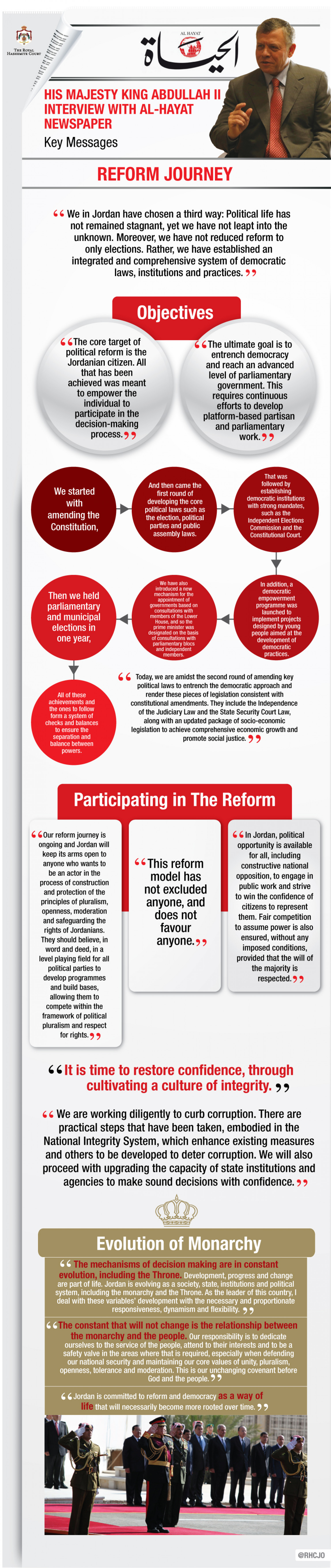Reform Journey  Infographic