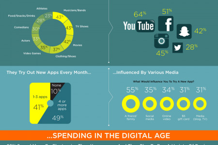 Refuel Agency Millennial Teens Digital Explorer Infographic Infographic