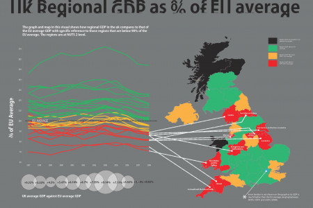 Regional GDP as a % of EU average Infographic