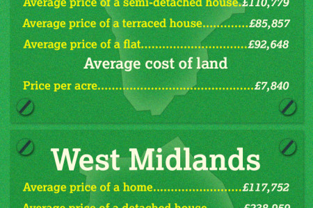 Regional house and land prices Infographic
