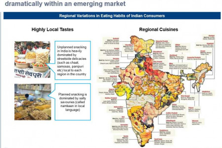 Regional Variations in Eating Habits of Indian Consumers					 Infographic