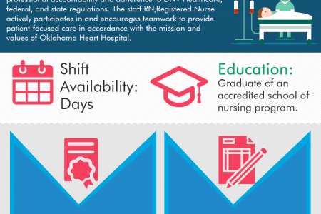 Registered Nurse - Critical Care Unit at Oklahoma Heart Hospital Infographic