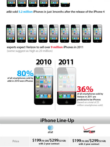 Regular Infographics: IPhone : Infographic Infographic