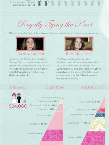 Regular vs. Royal The Cost of Getting Married Infographic