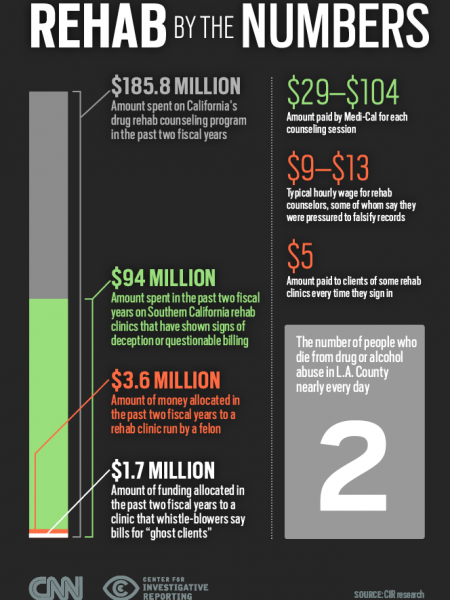 Rehab Racket: Medi-Cal Fraud Infographic