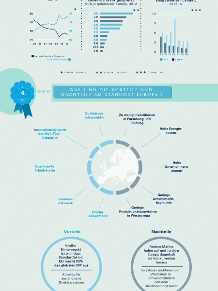 Re-Industrialisierung Europas Infographic