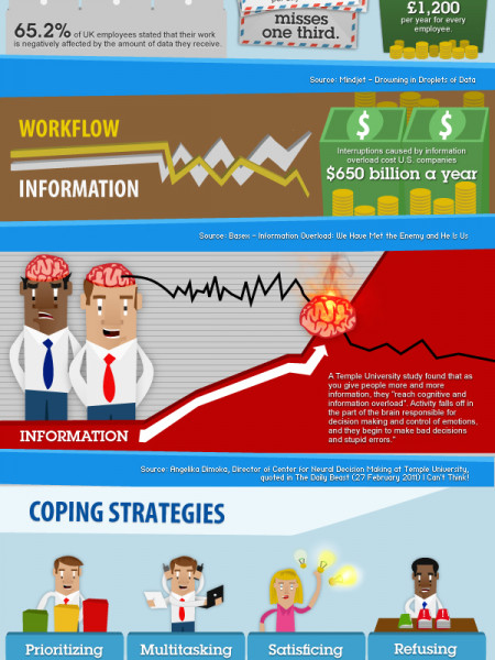 Reining in the Information Deluge  Infographic