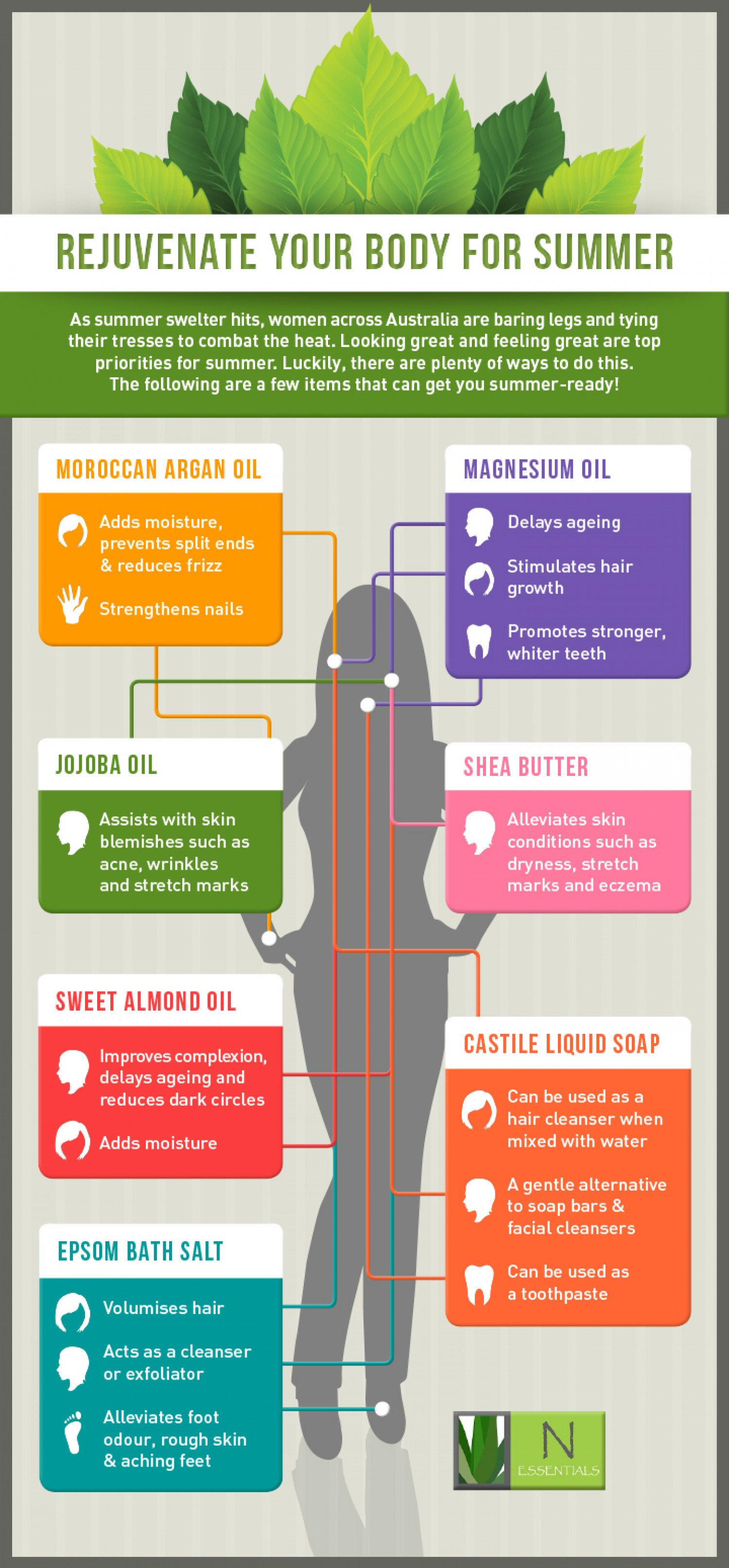 Rejuvenate your body for summer Infographic