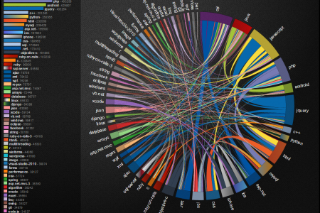 Relation between tags in stackoverflow Infographic