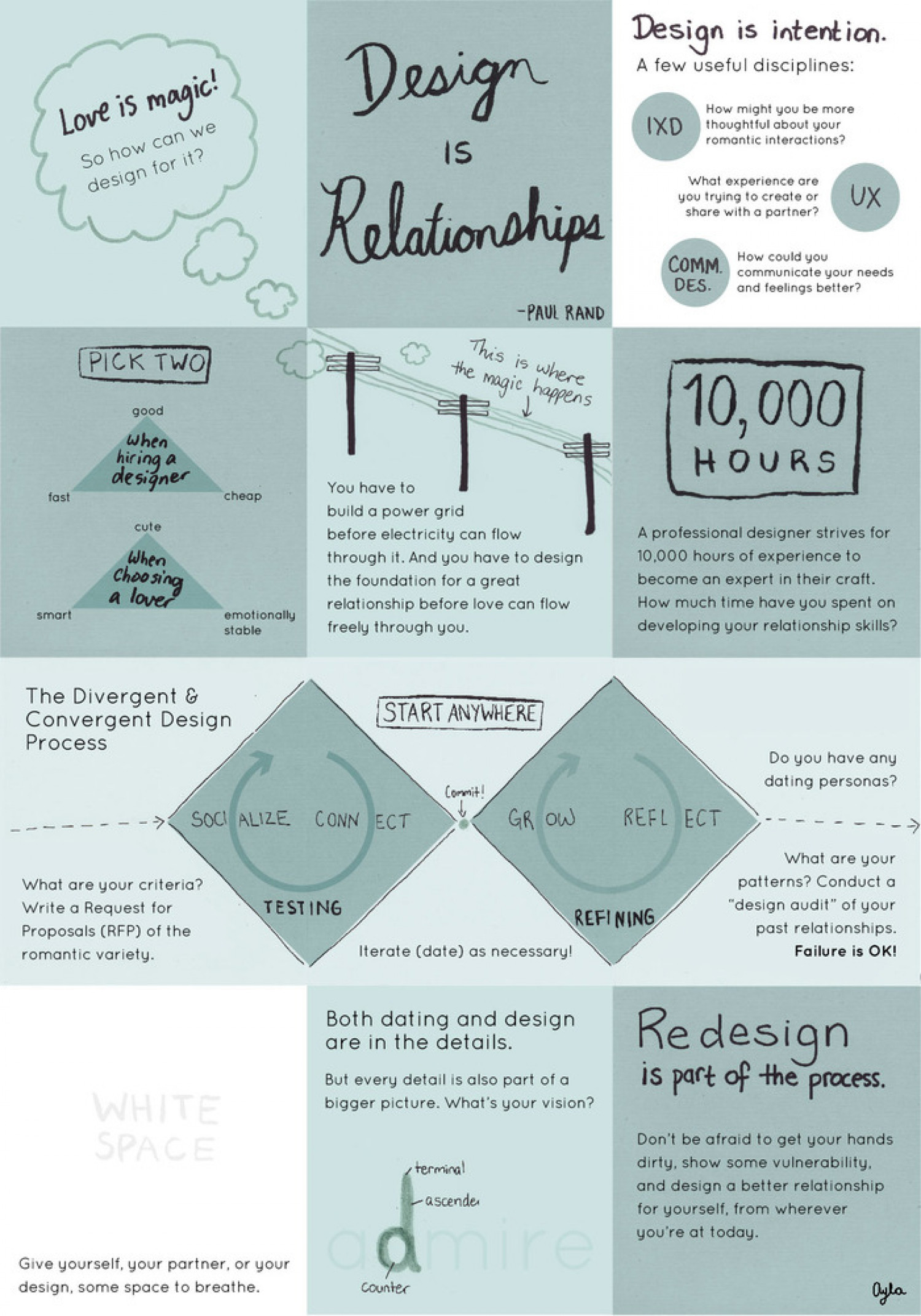 Relationship by Design Infographic