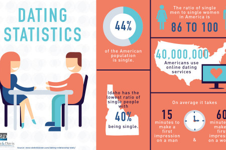 Relationship Dating Statistics Infographic