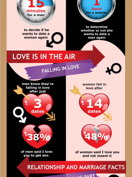 Relationship facts revealed: Men vs. Women Infographic