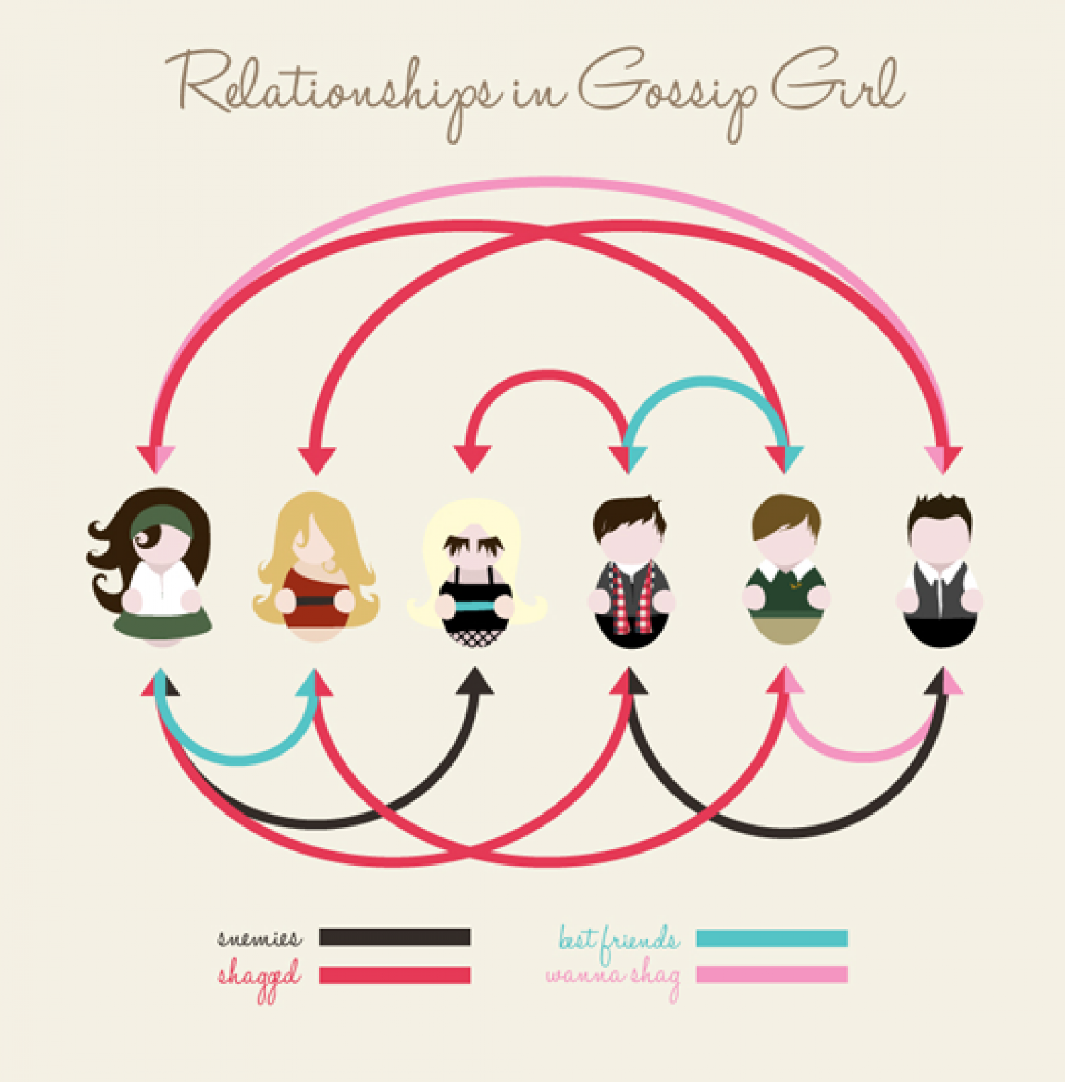 Relationships in Gossip Girl Infographic