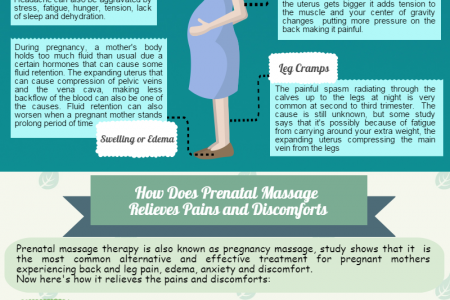 Relieves Pregnancy pains and discomforts - Prenatal Massage Infographic