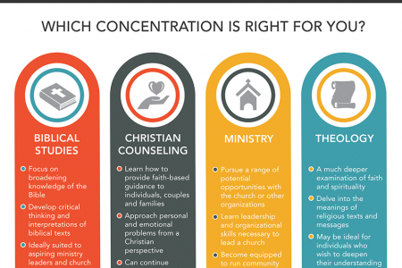 Religious Studies Degrees Infographic