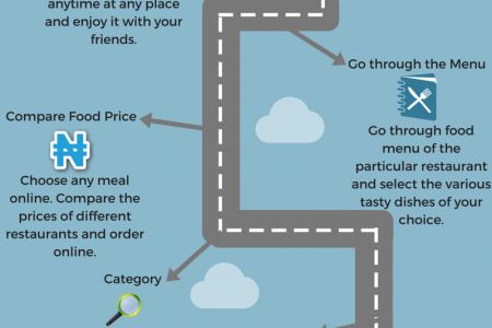 Relish Your Mouth With The Amazing Food Delivery In Nigeria Infographic