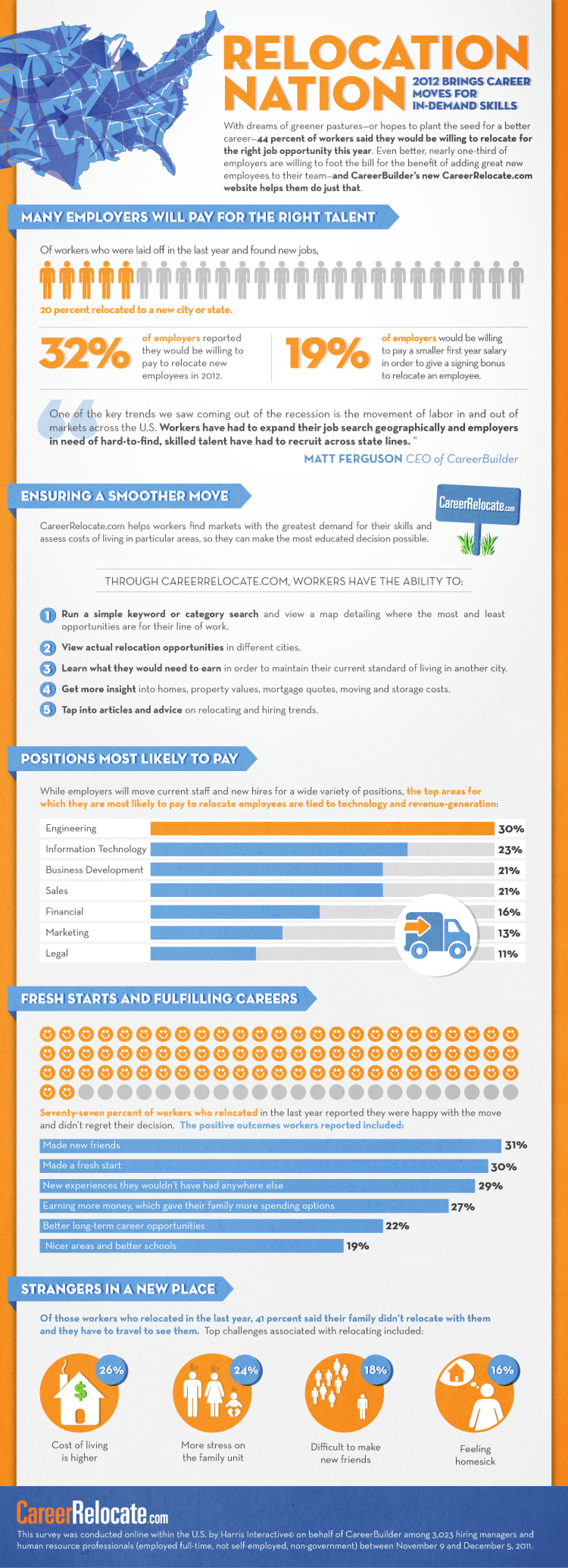 Relocation Nation: 2012 Brings Career Moves for In-demand Skills Infographic