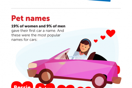 Remembering your first car Infographic