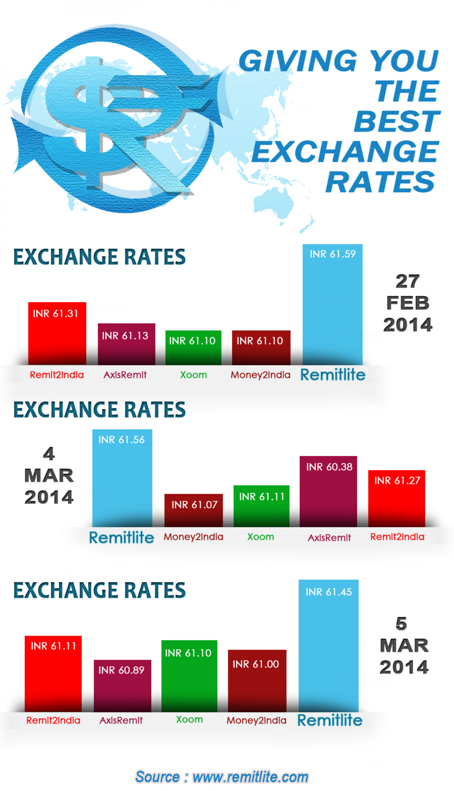 Forex exchange rates canada